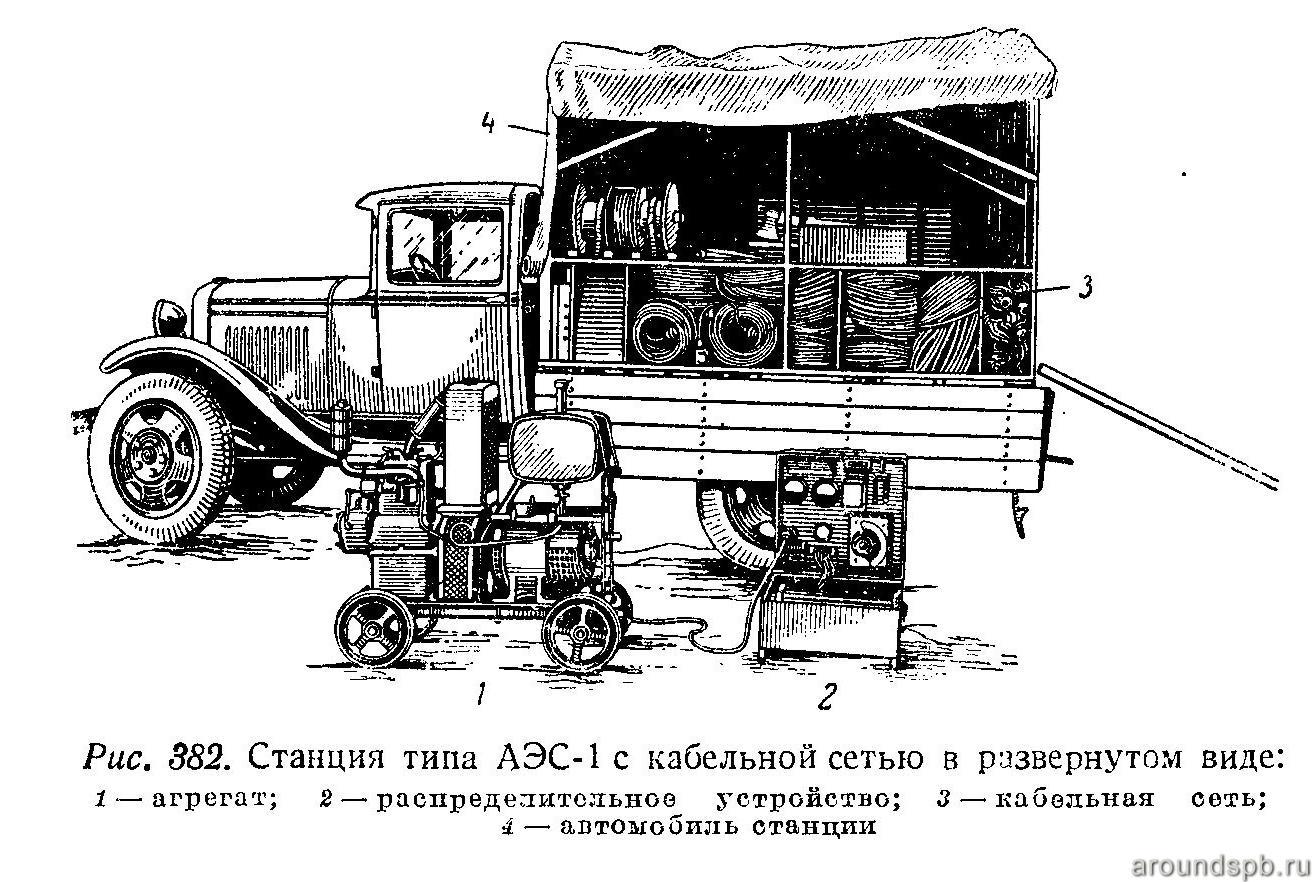 Передвижная электрическая станция АЭС-1