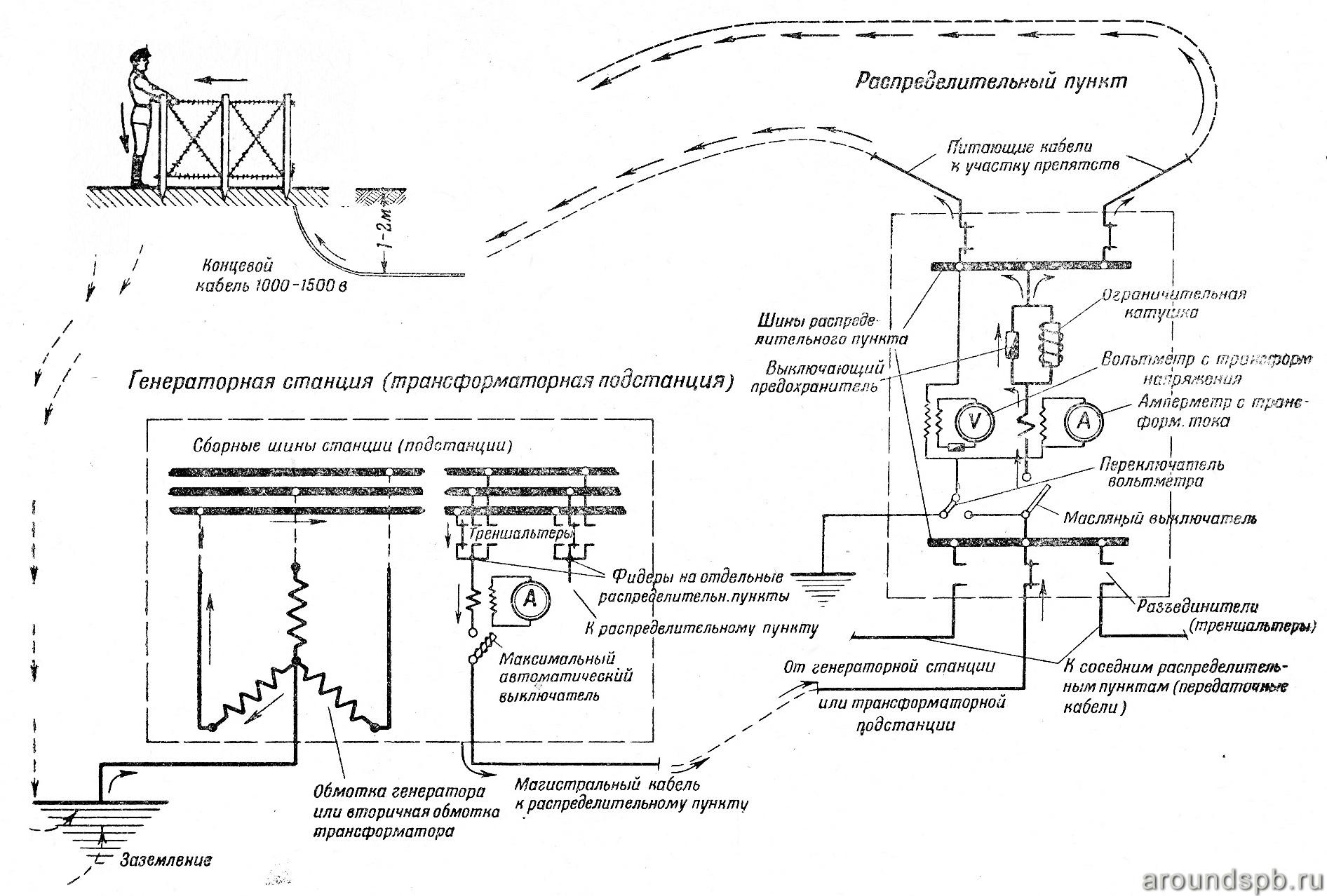 Коммутационная схема электрозаграждений