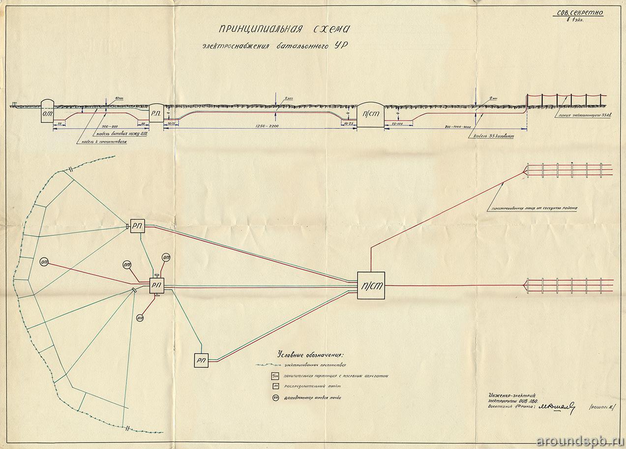 Принципиальная схема электроснабжения укрепрайона (на примере Лемболовского батрайона). 1938 год.