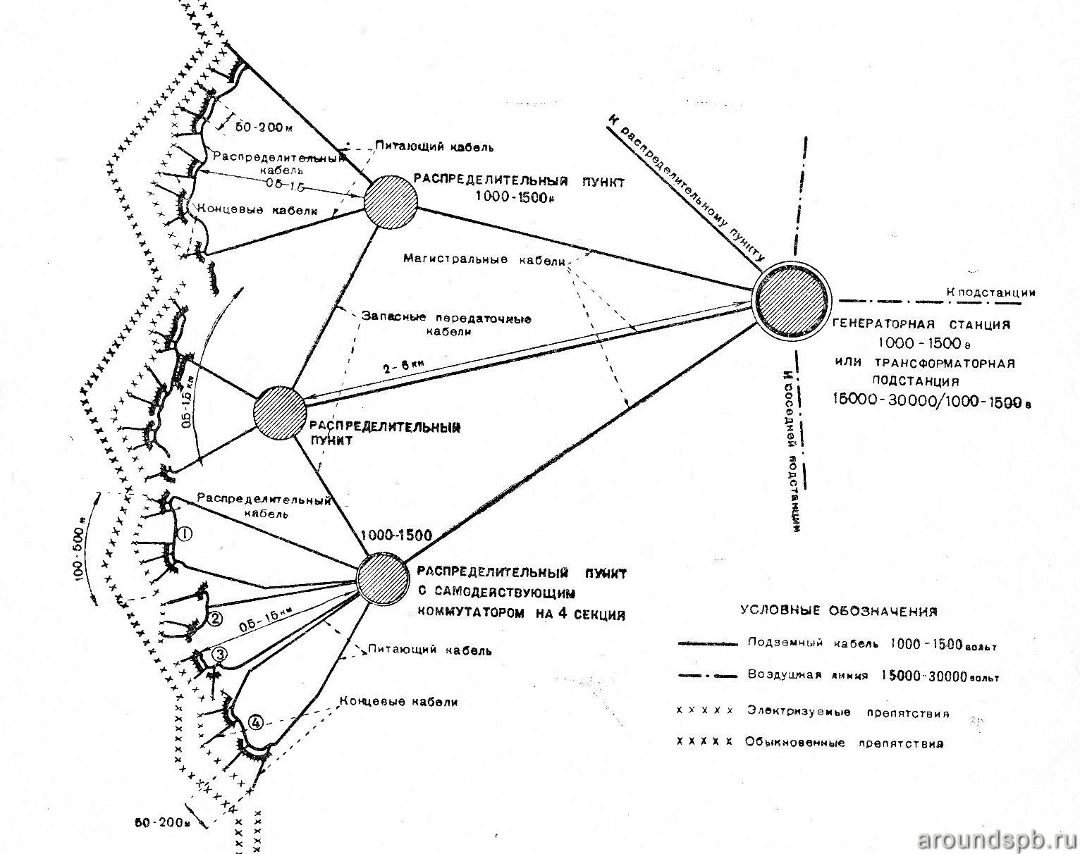 Схема сети питающих проводов  (на примере Лемболовского батрайона). 1938 год.