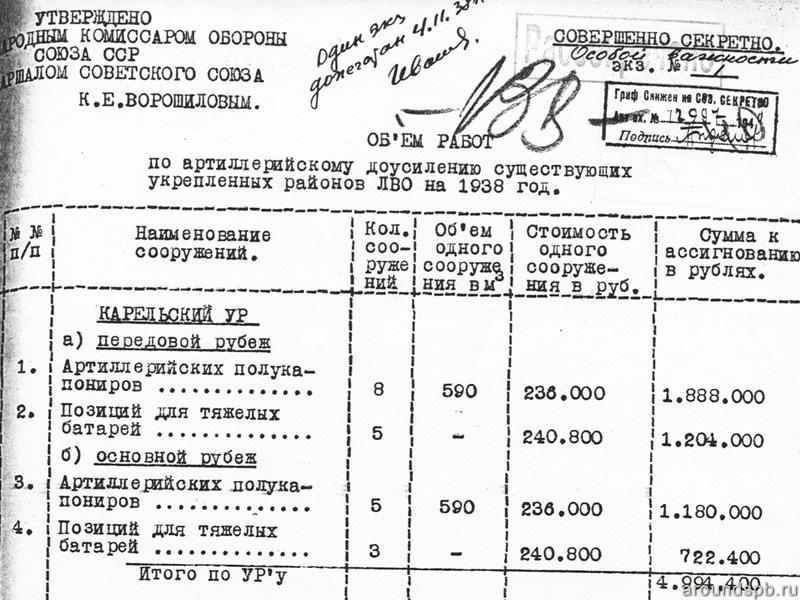 Объемы работ по Передовому рубежу на 1938-1939 годы